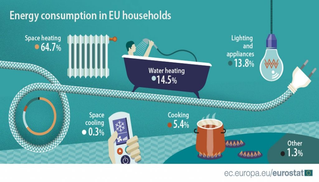 a diagram showing the distribution of energy consumption in EU households showing the impact of heating water on the environment